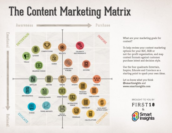 Headline for 26 Types of Content Marketing with Matrix Infographic