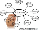 Professional SEO Services by Best Online Internet Marketing Company in India