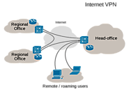 Virtual private network - Wikipedia