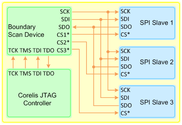 Implement all JTAG spi Flash Programming for Scan and Non-Scan Devices