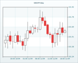Yen Crosses Gather Downside Momentum On Risk Aversion