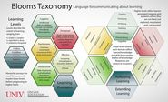 14 Brilliant Bloom's Taxonomy Posters For Teachers