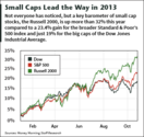 Micro Cap Stocks & Small Cap Stocks