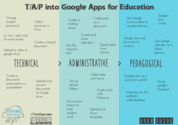 Teachnology: T/A/P into Google Apps
