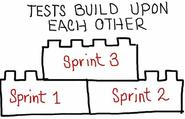Approaching Agile Testing With The Right Tools