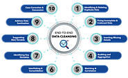 4 Reasons to Go for Data Cleansing Solutions - Allied Infoline