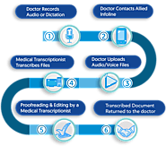 Choose the Best Medical Transcription Service in USA
