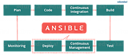How is Ansible used in a Continuous Delivery pipeline? Explain.