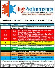 Thermostat Wiring Color Codes