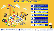 iPhone App Development Company | iOS Development Services