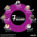 The 7 Levels of Engagement on Social Media
