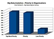 Big Data Analytics: A Top Priority in a lot of Organizations