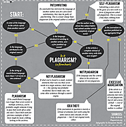 This Flowchart Will Save You From Plagiarizing