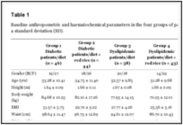 Mediterranean Diet and Red Yeast Rice Supplementation for the Management of Hyperlipidemia in Statin-Intolerant Patie...