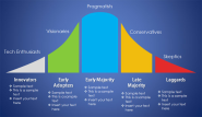 Free Product Adoption Curve PowerPoint Template - Free PowerPoint Templates - SlideHunter.com