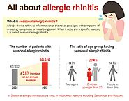 How to identify Allergic Rhinitis and how to prevent it ?
