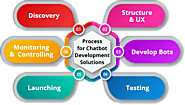 Chatbot Development Services | Bot Development Company – ABTech Solutions