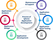 Android Application Development Company | Hire Android App Developers