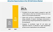 Increasing adoption of 3D cell culture technique in drug discovery is fueling the growth of 3D cell culture market - ...