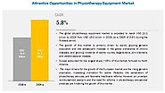 Physiotherapy Equipment Market | An Emerging Industry with Attractive Growth Opportunities - ArticleWeb55