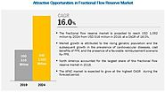 Fractional Flow Reserve Market Analysis, Strategic Assessment, Trend Outlook and Business Opportunities 2019-2024 - M...