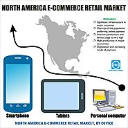 North-America e-commerce retail Market: Global Market Size, Industry Growth, Future Prospects, Opportunities and Fore...