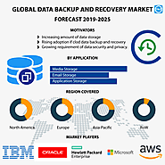 Global Data Backup & Recovery Market: Global Market Size and Forecast 2019-2025