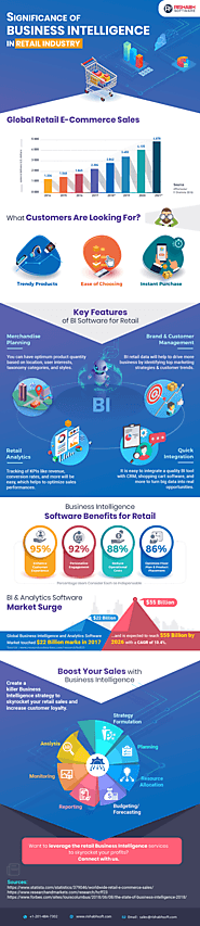How Business Intelligence is Transforming Retail Industry?