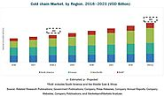 Cold Chain Market by Type (Refrigerated Storage and Transport), Application - Forecast to 2023