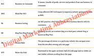 Complete List of Digital Marketing Abbreviations with Definition