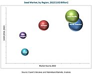 Seed Market by Type, Crop Type, Seed Treatment, Region - 2022