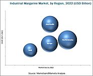Industrial Margarine Market by Type & Application - Global Forecast 2022