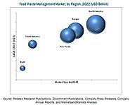 Global Food Waste Management Market Trends, Analysis, Share and Forecast to 2022