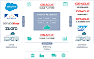 Oracle Cloud Integration Service