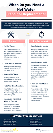 Hot Water System Repairs Canberra