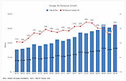 Google ad revenue growth popped back in Q2 - Search Engine Land