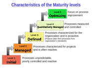 Capability Maturity Model Integration - Wikipedia