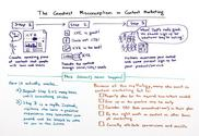 The Greatest Misconception in Content Marketing - Whiteboard Friday