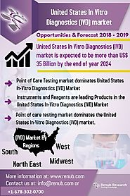 United States In Vitro Diagnostics Market forecast to be US$ 35 Billion by 2024