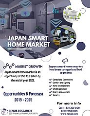 Japan Smart Home Market is expected to surpass US$ 10 Billion by 2025