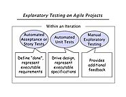 What is Exploratory Testing in Agile? - William Hruska - Medium