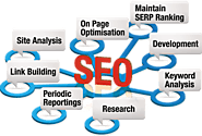 Choose the Right Keywords by Best SEO Melbourne Company