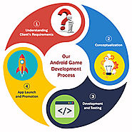 Android Game Development | Android Game Maker Company in USA