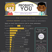 Product: You - Online Advertising and Marketing - An Infographic
