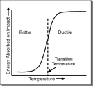 What is ductile-brittle transition temperature?
