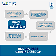 Best Medical Services Provider in Louisville USA | Vocis Inc