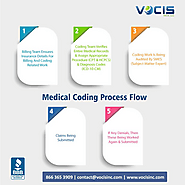 Medical Coding USA | Vocis Inc