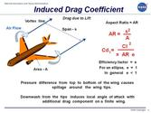What is induced drag? Tell us in brief