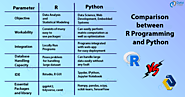 R Vs Python - The most trending debate of aspiring Data Scientists - DataFlair