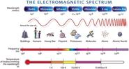 Talk in brief about electromagnetic spectrum